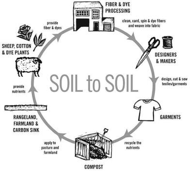 "Fibershed ""Soil to Soil"" conceptual model by Rebecca Burgess, 2013"