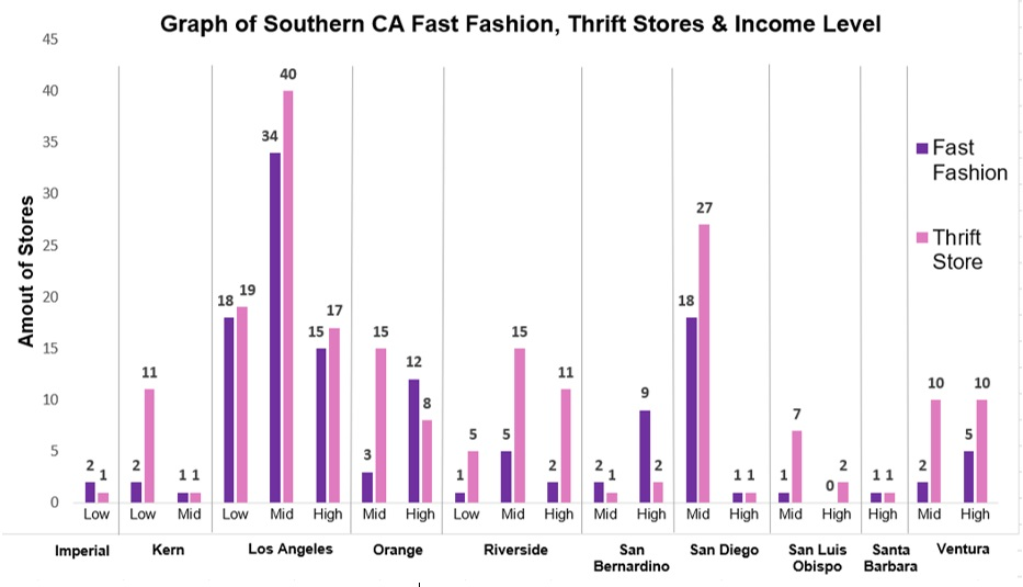 socal_graph_income